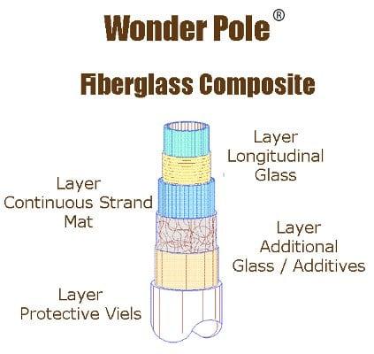 Wonder Pole Construction Diagram